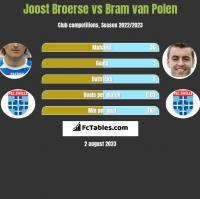 Joost Broerse vs Bram van Polen h2h player stats