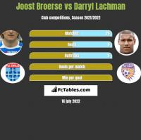 Joost Broerse vs Darryl Lachman h2h player stats