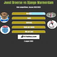 Joost Broerse vs Django Warmerdam h2h player stats