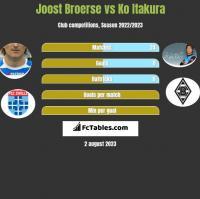 Joost Broerse vs Ko Itakura h2h player stats