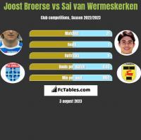 Joost Broerse vs Sai van Wermeskerken h2h player stats