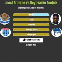 Joost Broerse vs Deyovaisio Zeefuik h2h player stats