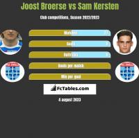 Joost Broerse vs Sam Kersten h2h player stats