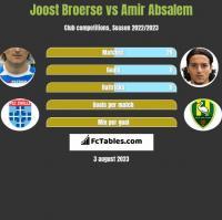 Joost Broerse vs Amir Absalem h2h player stats