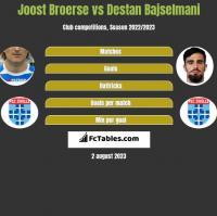 Joost Broerse vs Destan Bajselmani h2h player stats