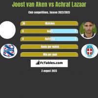 Joost van Aken vs Achraf Lazaar h2h player stats