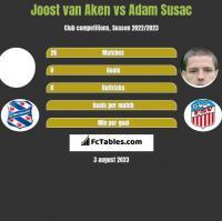 Joost van Aken vs Adam Susac h2h player stats