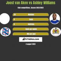 Joost van Aken vs Ashley Williams h2h player stats