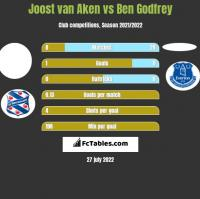 Joost van Aken vs Ben Godfrey h2h player stats