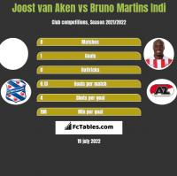 Joost van Aken vs Bruno Martins Indi h2h player stats