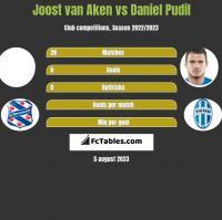 Joost van Aken vs Daniel Pudil h2h player stats