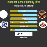 Joost van Aken vs Danny Batth h2h player stats