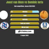 Joost van Aken vs Dominic Iorfa h2h player stats