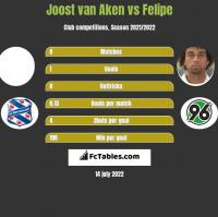 Joost van Aken vs Felipe h2h player stats