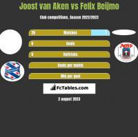 Joost van Aken vs Felix Beijmo h2h player stats
