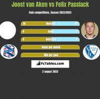 Joost van Aken vs Felix Passlack h2h player stats