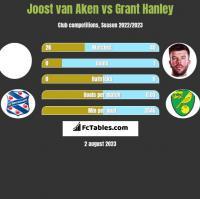 Joost van Aken vs Grant Hanley h2h player stats