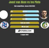 Joost van Aken vs Ivo Pinto h2h player stats