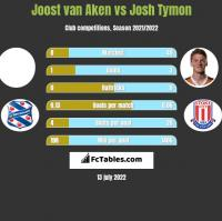 Joost van Aken vs Josh Tymon h2h player stats