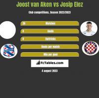 Joost van Aken vs Josip Elez h2h player stats