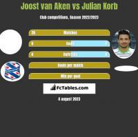 Joost van Aken vs Julian Korb h2h player stats