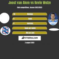 Joost van Aken vs Kevin Wolze h2h player stats