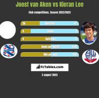 Joost van Aken vs Kieran Lee h2h player stats