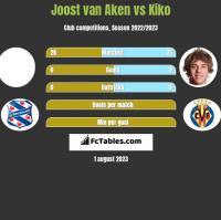 Joost van Aken vs Kiko h2h player stats