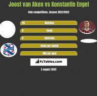 Joost van Aken vs Konstantin Engel h2h player stats