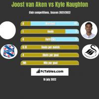 Joost van Aken vs Kyle Naughton h2h player stats