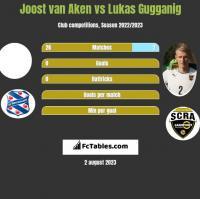 Joost van Aken vs Lukas Gugganig h2h player stats