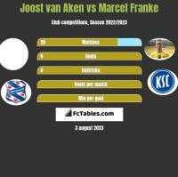 Joost van Aken vs Marcel Franke h2h player stats