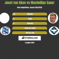 Joost van Aken vs Maximilian Sauer h2h player stats