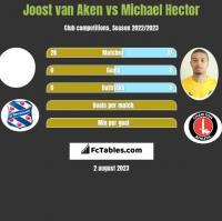 Joost van Aken vs Michael Hector h2h player stats