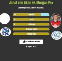 Joost van Aken vs Morgan Fox h2h player stats