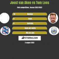 Joost van Aken vs Tom Lees h2h player stats