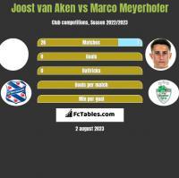 Joost van Aken vs Marco Meyerhofer h2h player stats