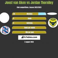 Joost van Aken vs Jordan Thorniley h2h player stats