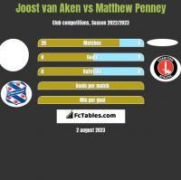 Joost van Aken vs Matthew Penney h2h player stats