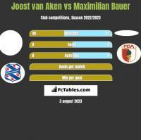 Joost van Aken vs Maximilian Bauer h2h player stats
