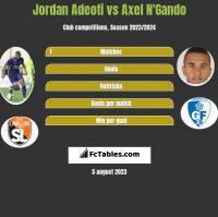 Jordan Adeoti vs Axel N'Gando h2h player stats