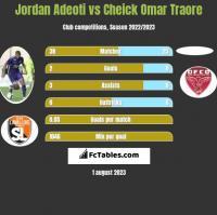 Jordan Adeoti vs Cheick Omar Traore h2h player stats