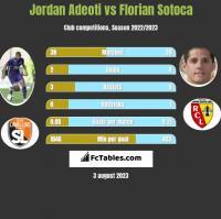 Jordan Adeoti vs Florian Sotoca h2h player stats