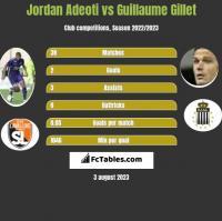 Jordan Adeoti vs Guillaume Gillet h2h player stats