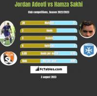 Jordan Adeoti vs Hamza Sakhi h2h player stats