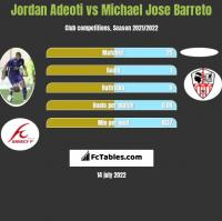 Jordan Adeoti vs Michael Jose Barreto h2h player stats