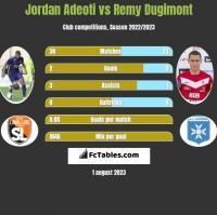 Jordan Adeoti vs Remy Dugimont h2h player stats