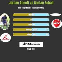 Jordan Adeoti vs Gaetan Robail h2h player stats