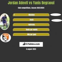 Jordan Adeoti vs Yanis Begraoui h2h player stats