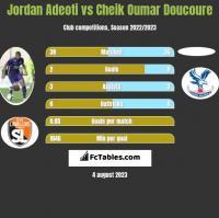 Jordan Adeoti vs Cheik Oumar Doucoure h2h player stats